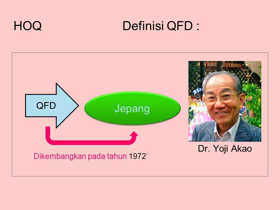 Definisi QFD : HOQ Jepang QFD Dr. Yoji Akao