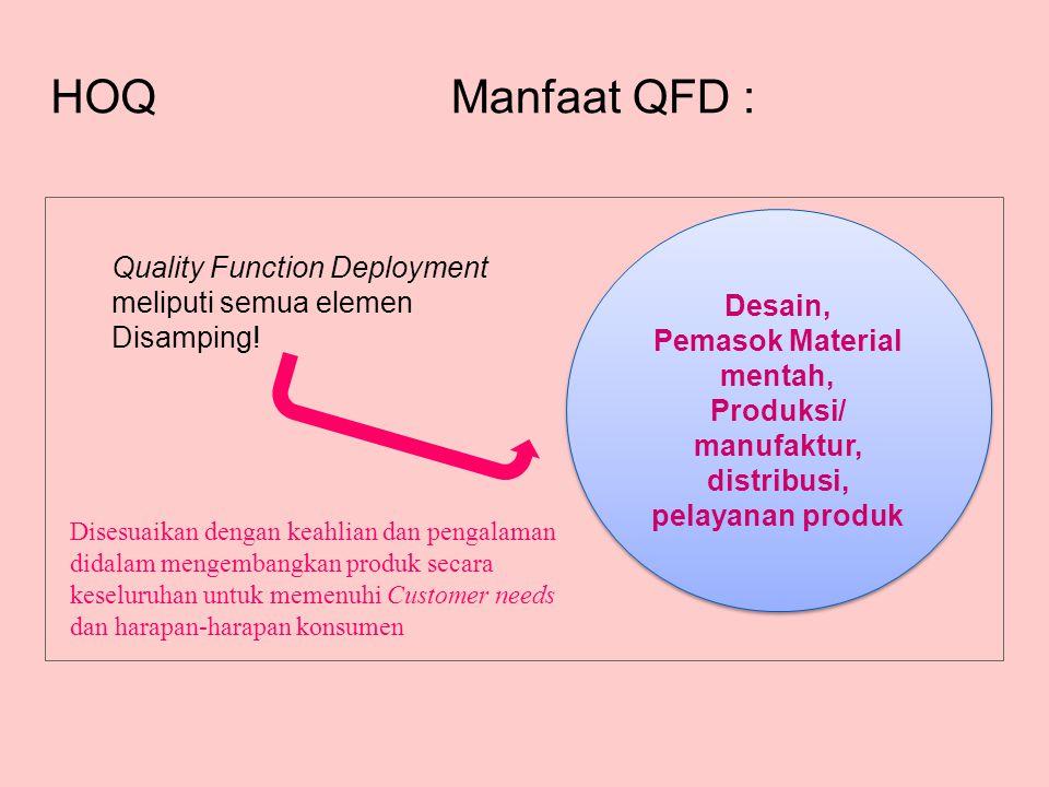 Manfaat QFD : HOQ Quality Function Deployment meliputi semua elemen