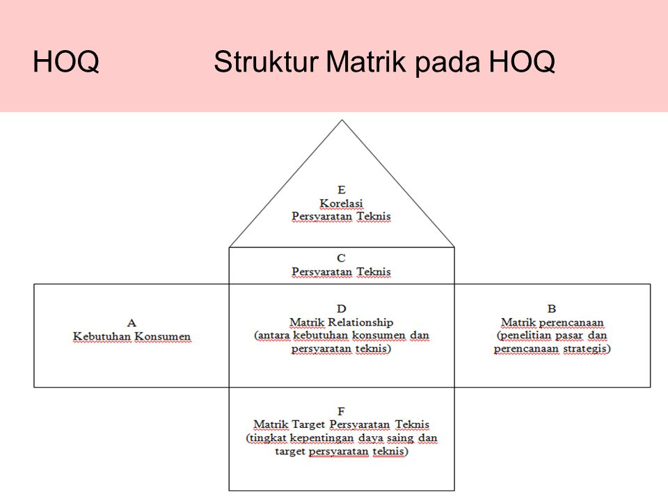 Struktur Matrik pada HOQ