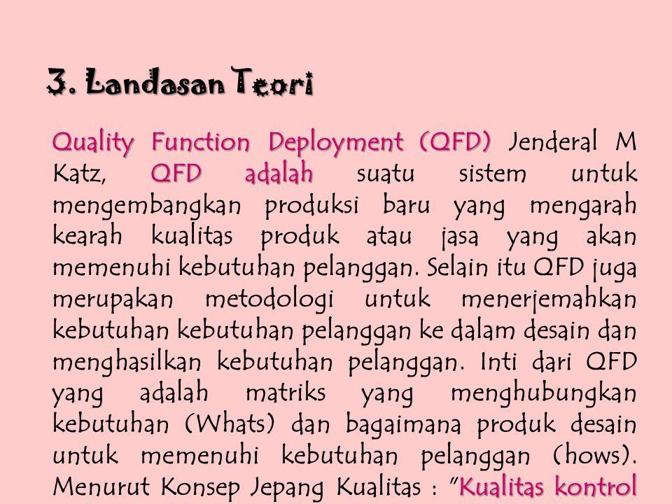 3. Landasan Teori