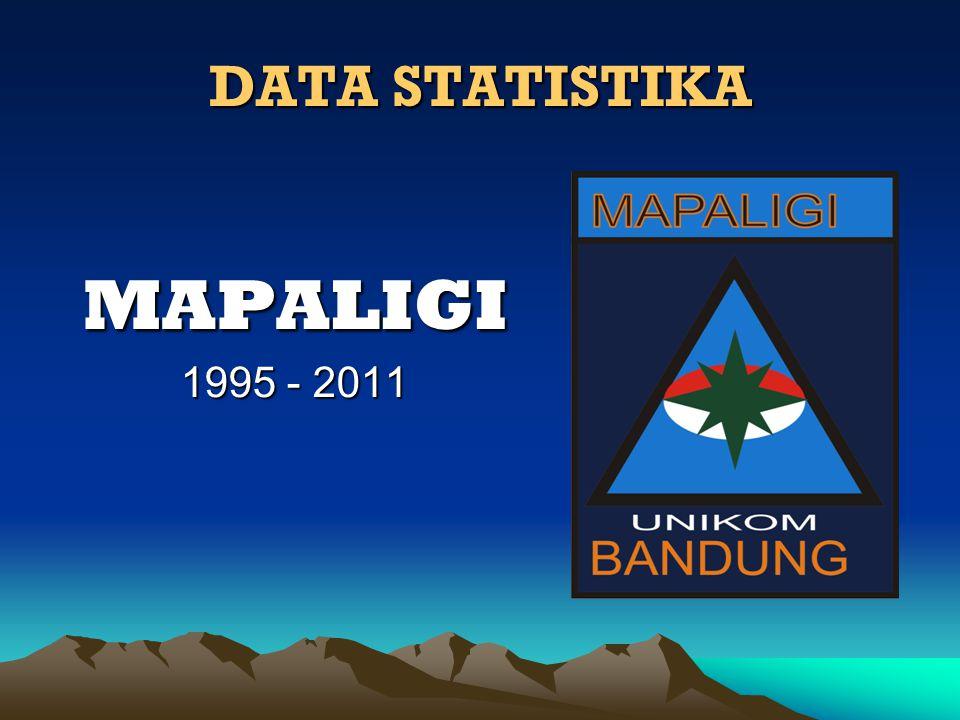 DATA STATISTIKA MAPALIGI 1995 - 2011