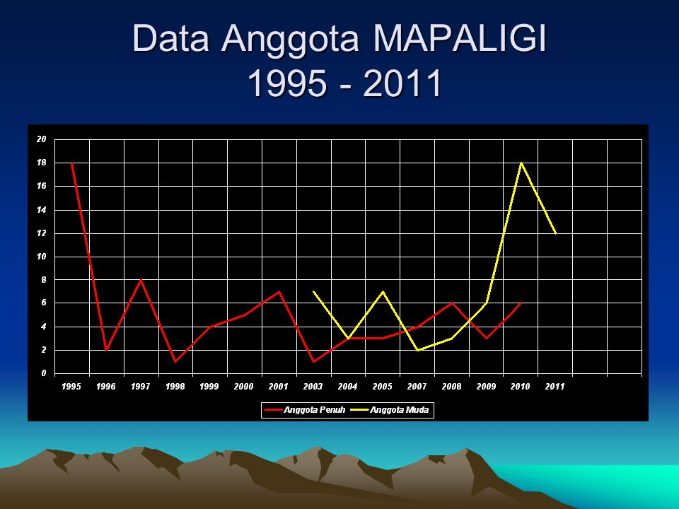 Data Anggota MAPALIGI 1995 - 2011