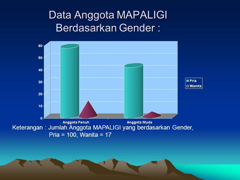 Data Anggota MAPALIGI Berdasarkan Gender :