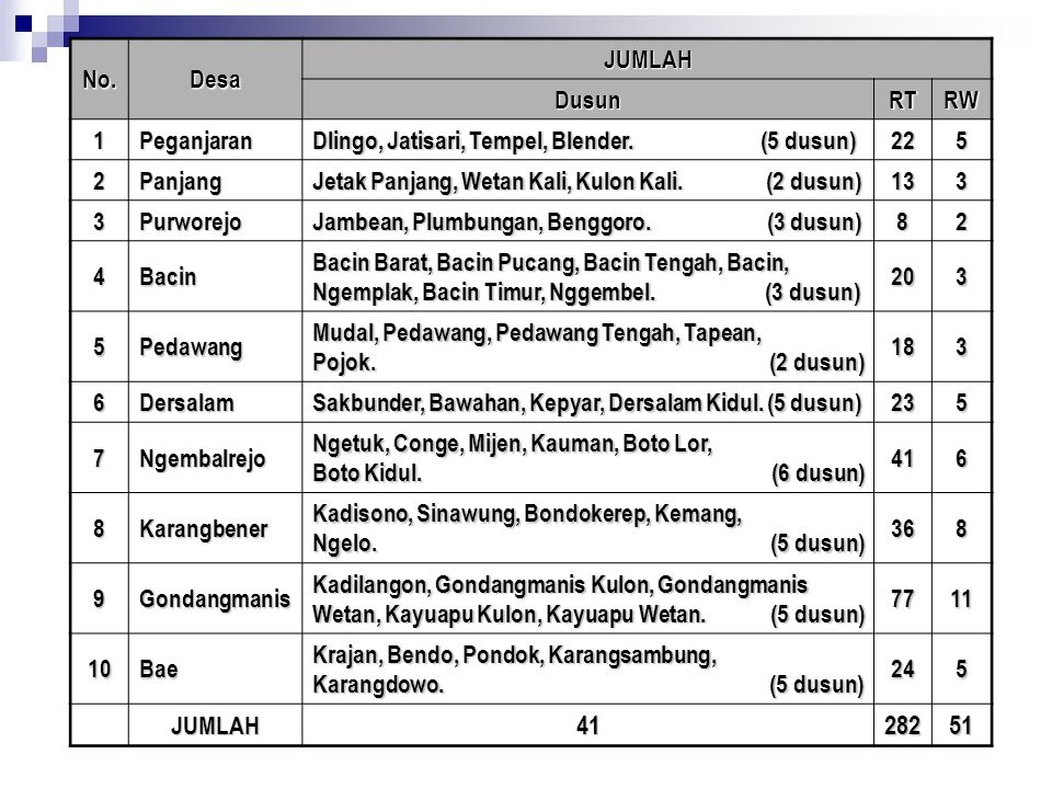 282 51 No. Desa JUMLAH Dusun RT RW 1 Peganjaran