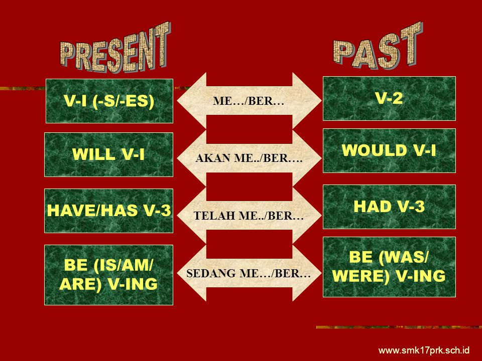 PRESENT PAST V-2 V-I (-S/-ES) WOULD V-I WILL V-I HAD V-3 HAVE/HAS V-3