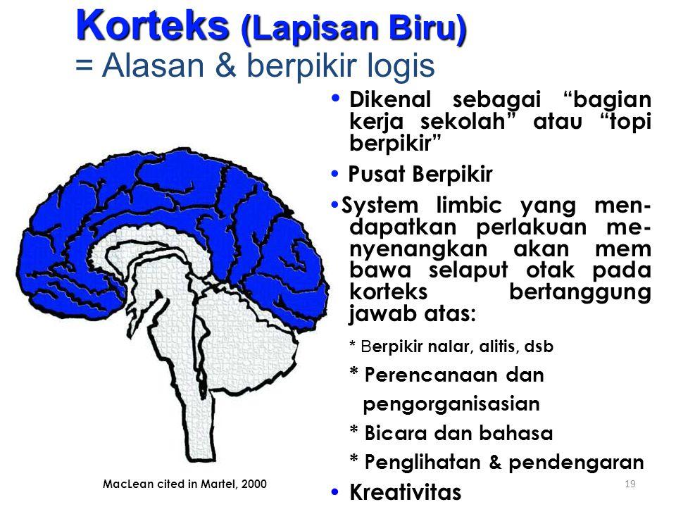 Korteks (Lapisan Biru) = Alasan & berpikir logis