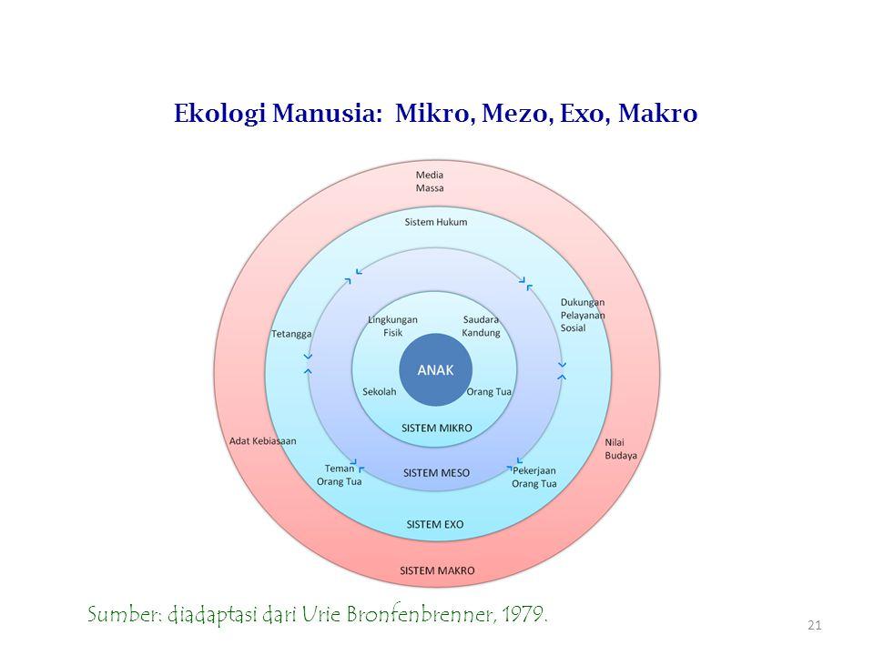 Ekologi Manusia: Mikro, Mezo, Exo, Makro