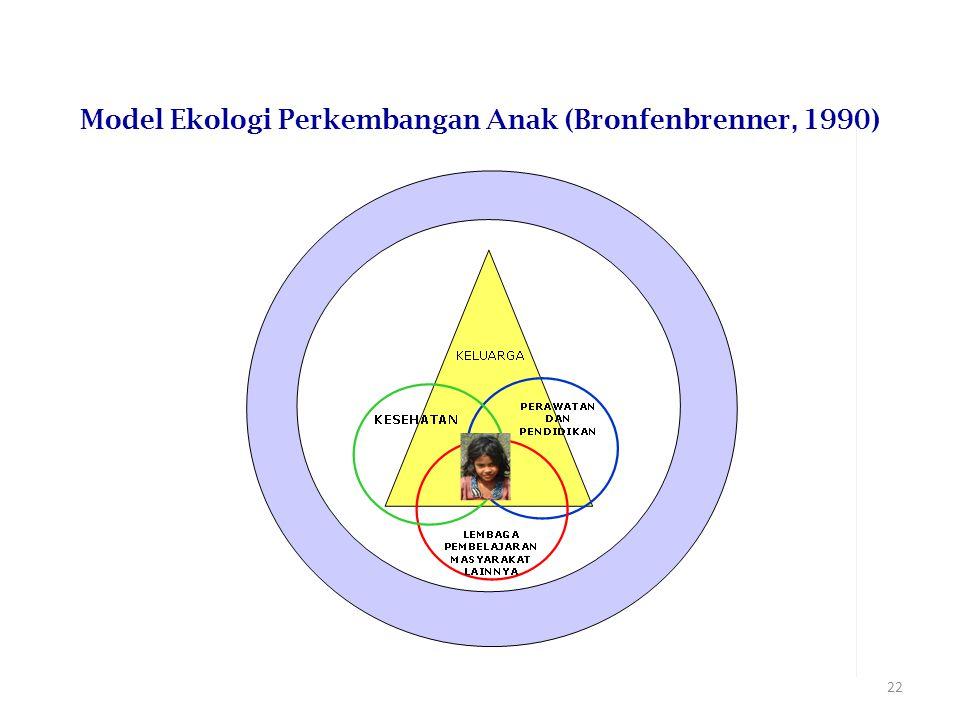 Model Ekologi Perkembangan Anak (Bronfenbrenner, 1990)