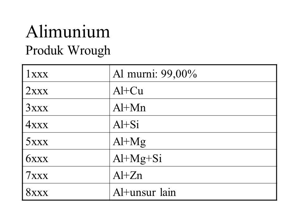 Alimunium Produk Wrough