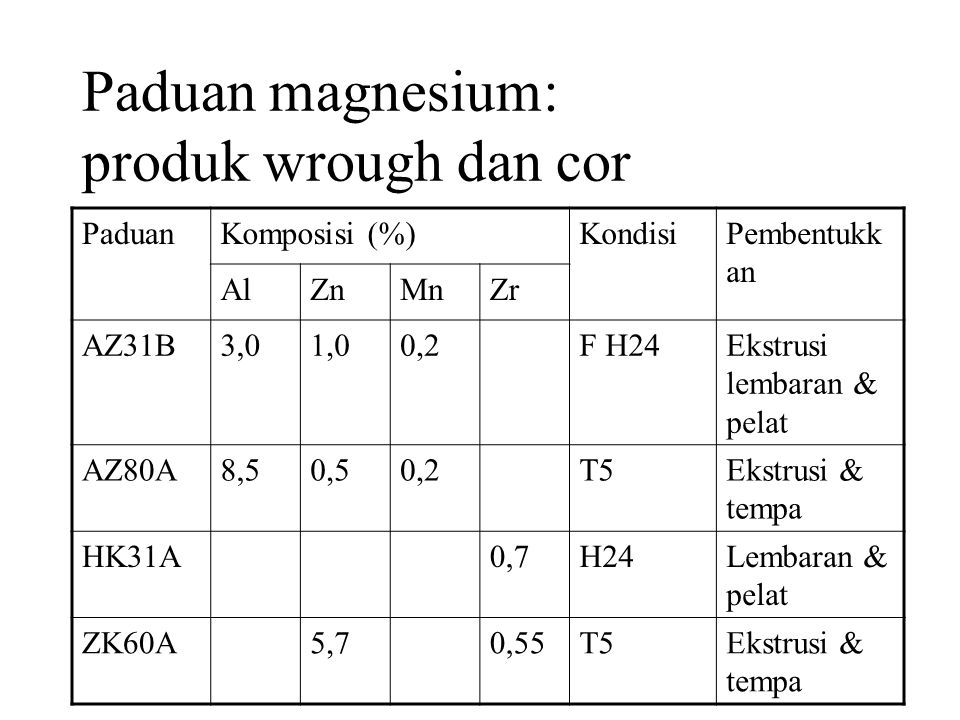 Paduan magnesium: produk wrough dan cor
