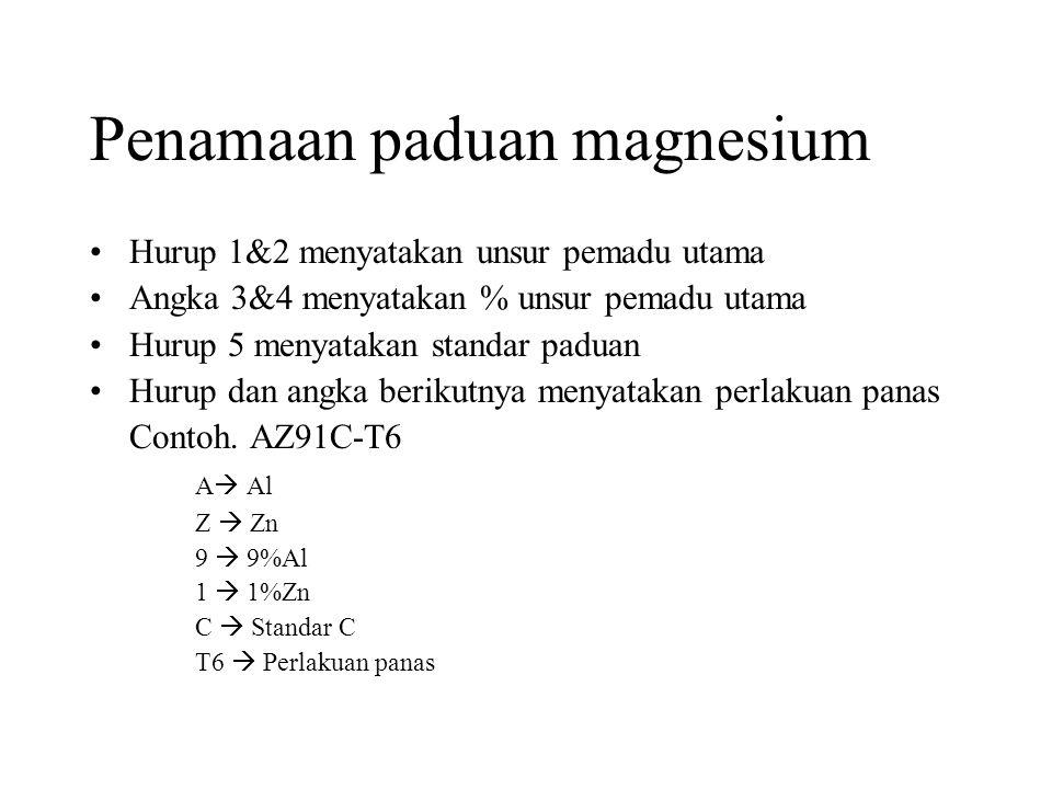 Penamaan paduan magnesium