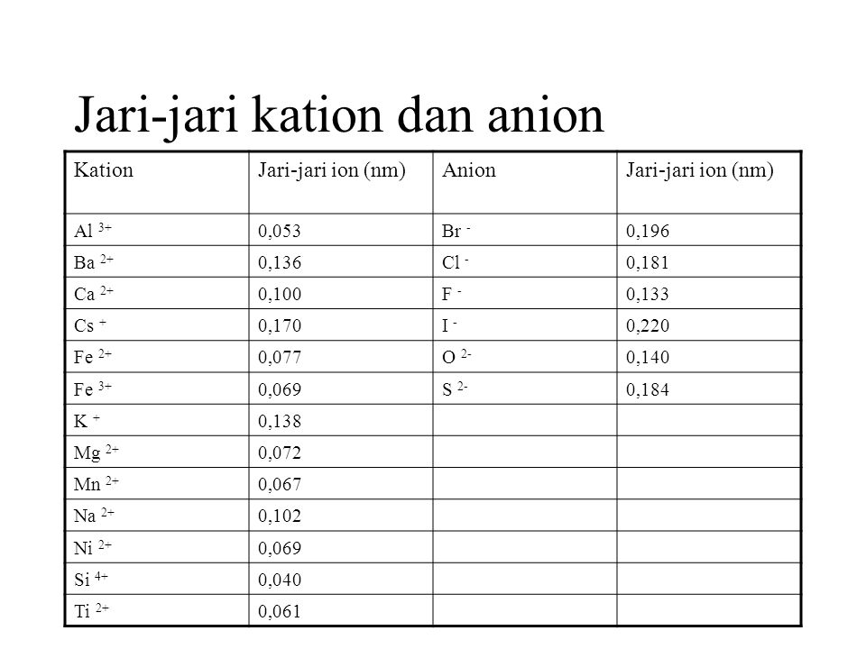 Jari-jari kation dan anion