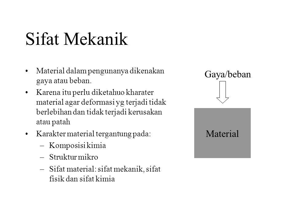 Sifat Mekanik Gaya/beban Material