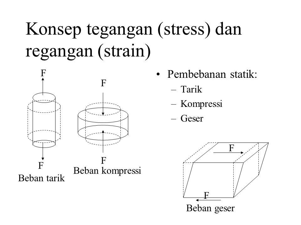 Konsep tegangan (stress) dan regangan (strain)