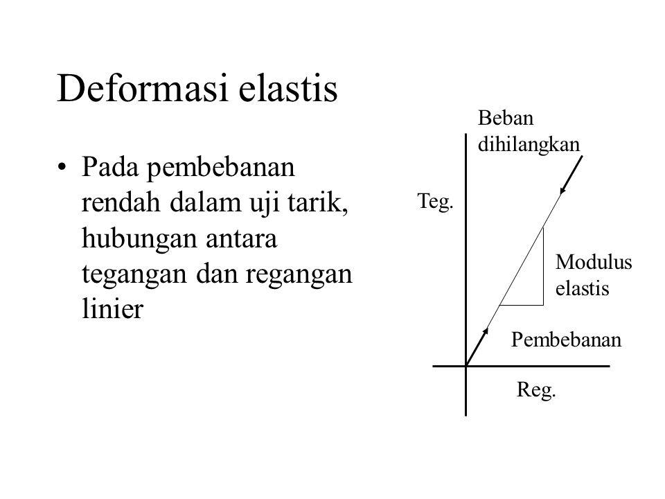 Deformasi elastis Beban dihilangkan. Pada pembebanan rendah dalam uji tarik, hubungan antara tegangan dan regangan linier.