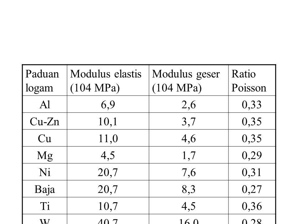 Paduan logam Modulus elastis (104 MPa) Modulus geser (104 MPa) Ratio Poisson. Al. 6,9. 2,6. 0,33.
