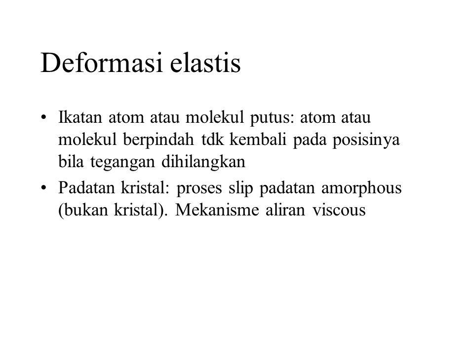 Deformasi elastis Ikatan atom atau molekul putus: atom atau molekul berpindah tdk kembali pada posisinya bila tegangan dihilangkan.