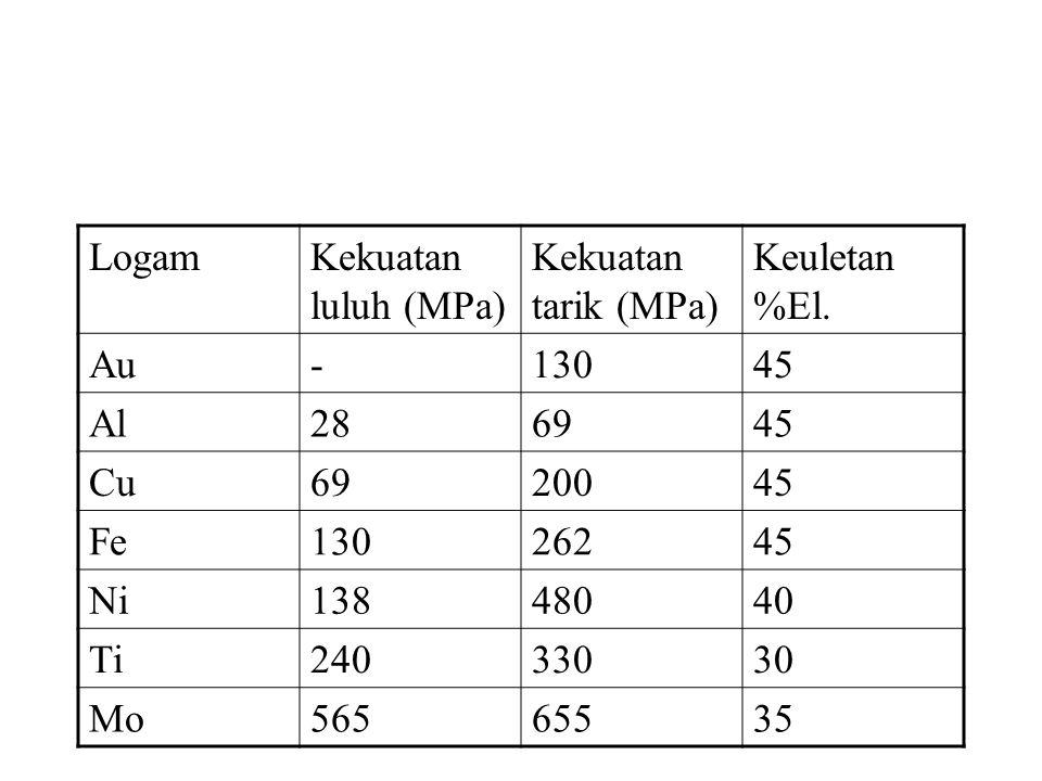 Logam Kekuatan luluh (MPa) Kekuatan tarik (MPa) Keuletan %El. Au. - 130. 45. Al. 28. 69. Cu.