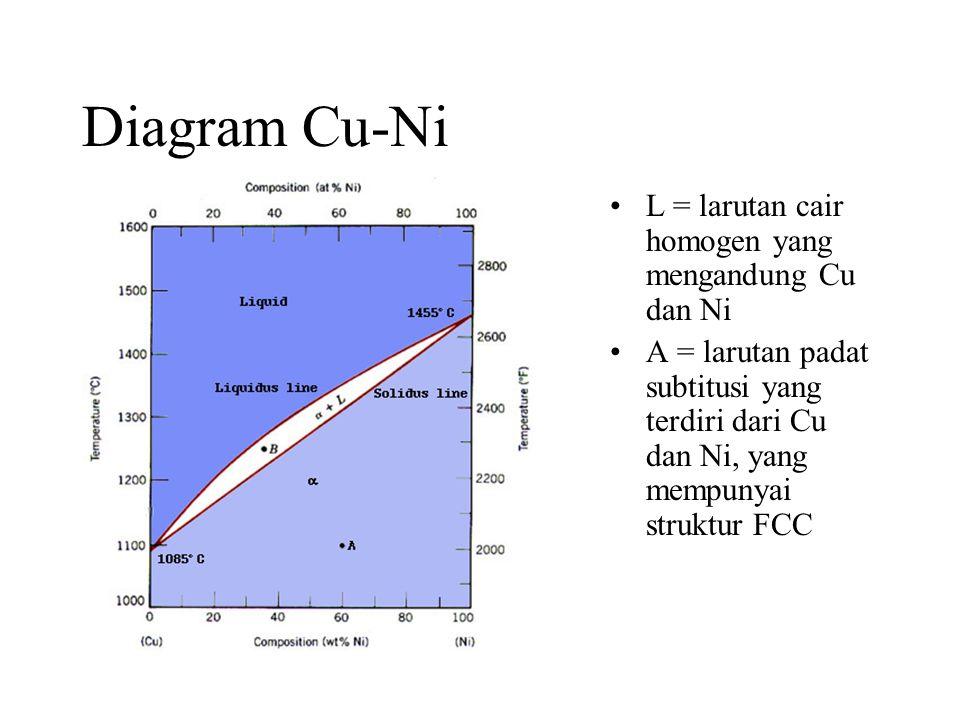 Diagram Cu-Ni L = larutan cair homogen yang mengandung Cu dan Ni