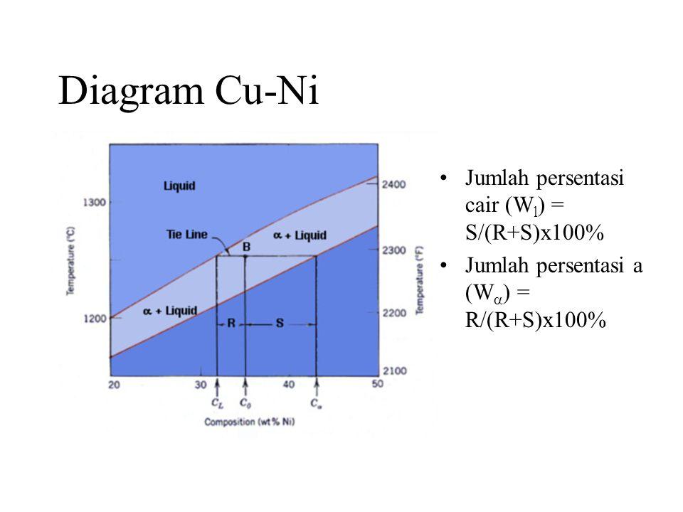 Diagram Cu-Ni Jumlah persentasi cair (Wl) = S/(R+S)x100%