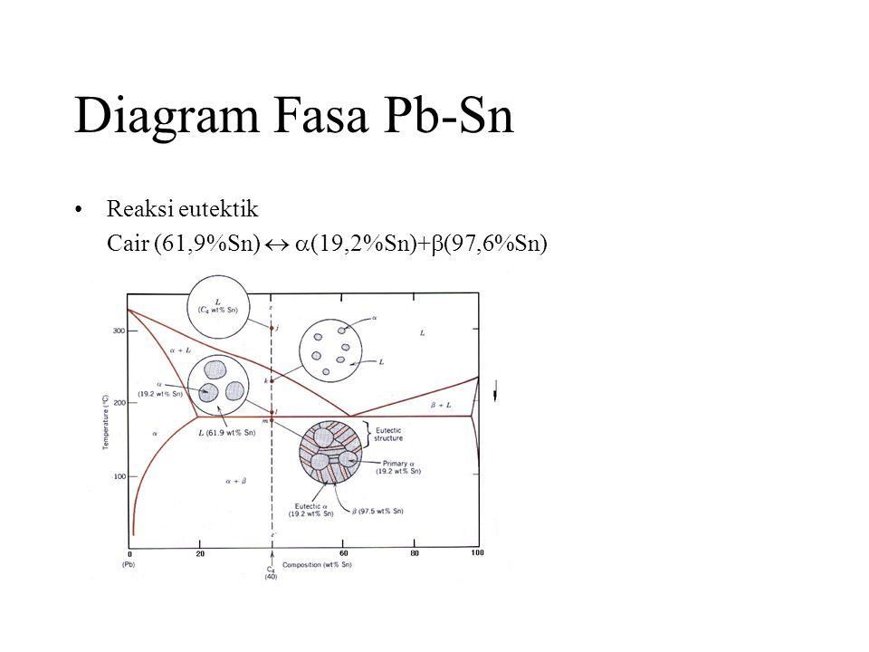 Diagram Fasa Pb-Sn Reaksi eutektik