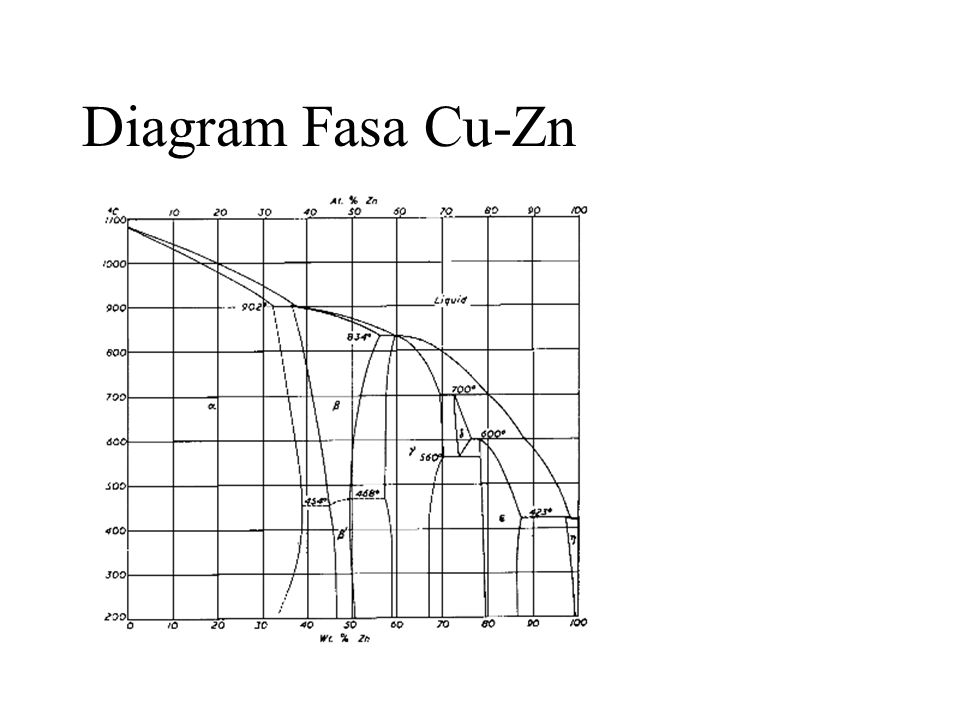 Pendahuluan material teknik ppt download 71 diagram fasa cu zn ccuart Choice Image
