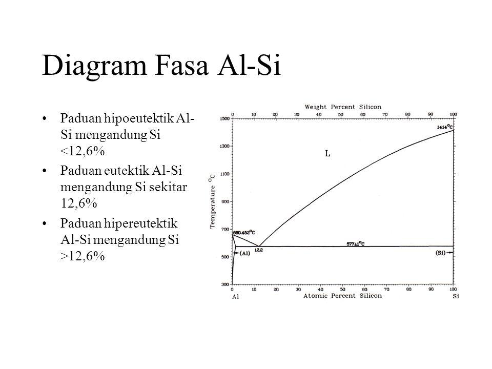 Diagram Fasa Al-Si Paduan hipoeutektik Al-Si mengandung Si <12,6%