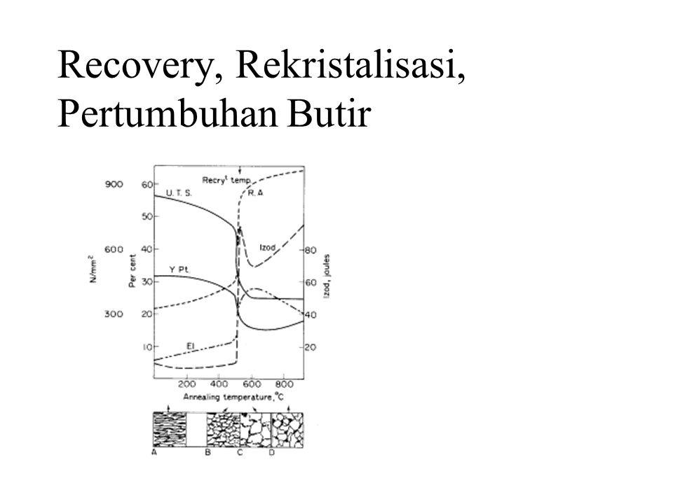 Recovery, Rekristalisasi, Pertumbuhan Butir