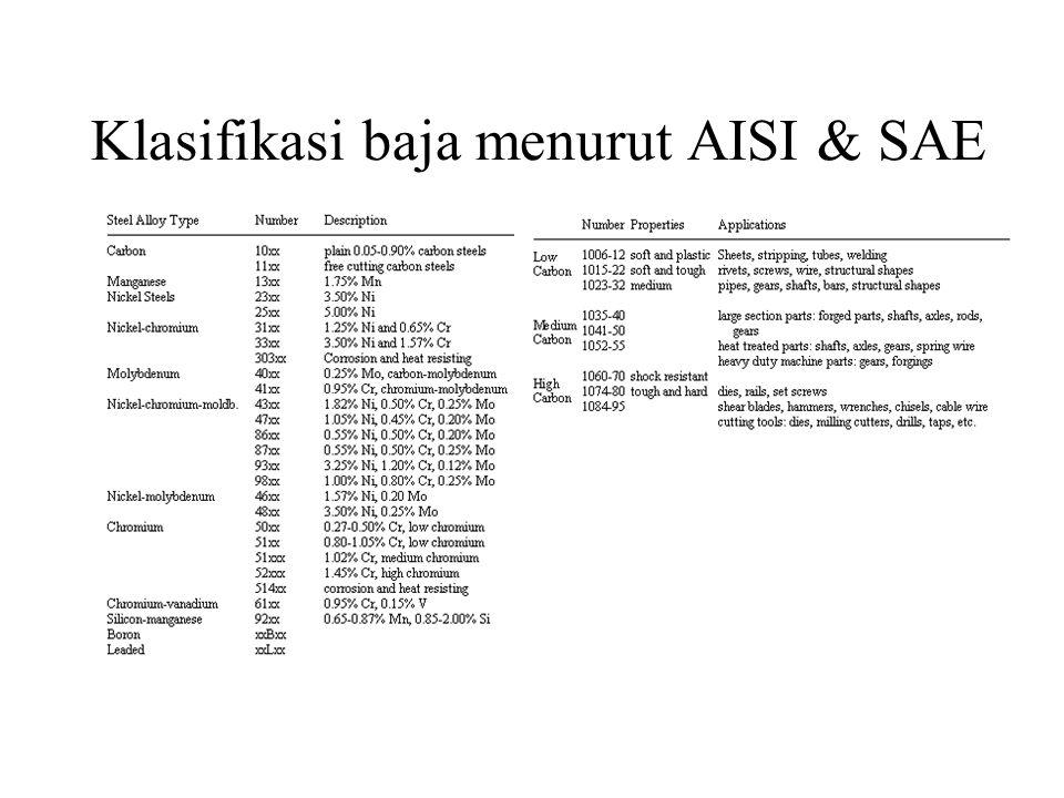 Klasifikasi baja menurut AISI & SAE