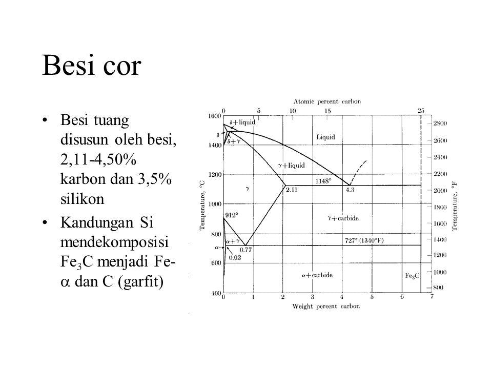 Besi cor Besi tuang disusun oleh besi, 2,11-4,50% karbon dan 3,5% silikon.