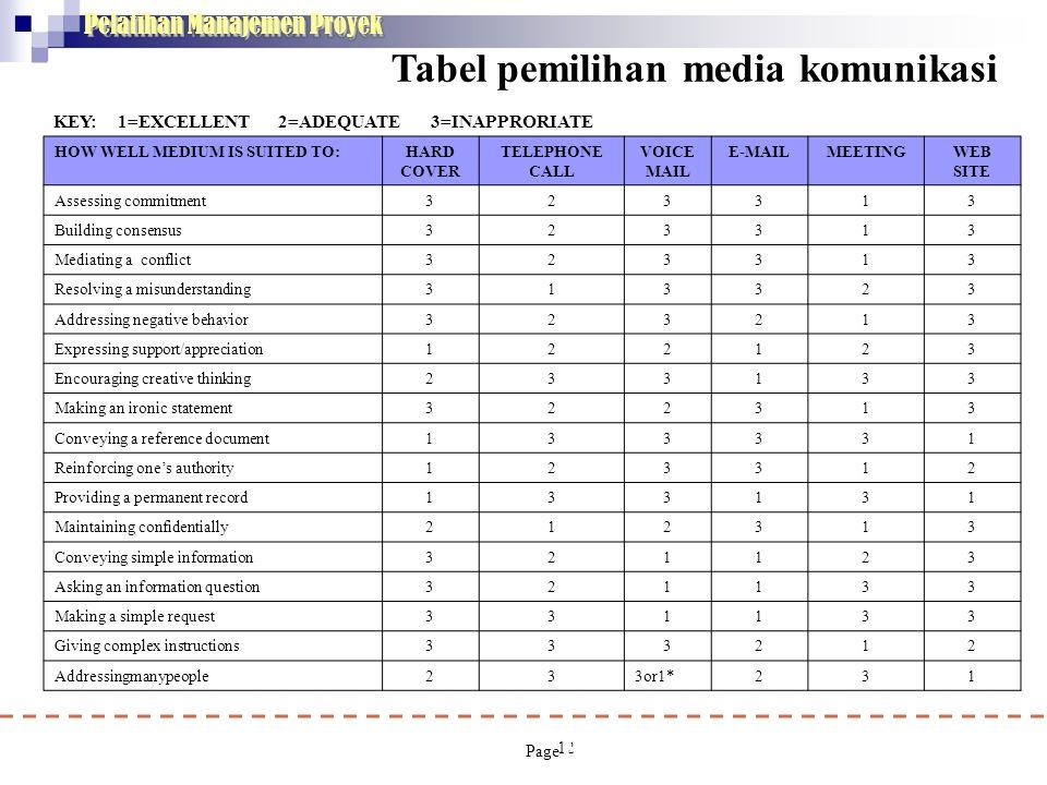 Pelatihan Manajemen Proyek Tabel pemilihan media komunikasi