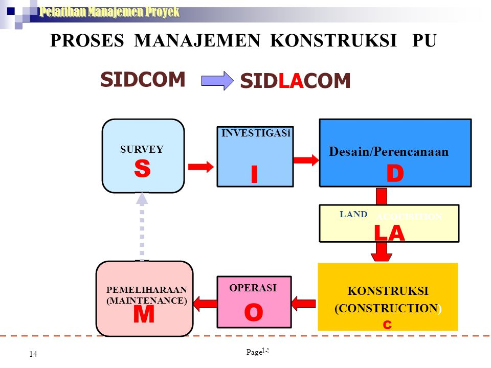M SIDCOM Desain/Perencanaan Pelatihan Manajemen Proyek