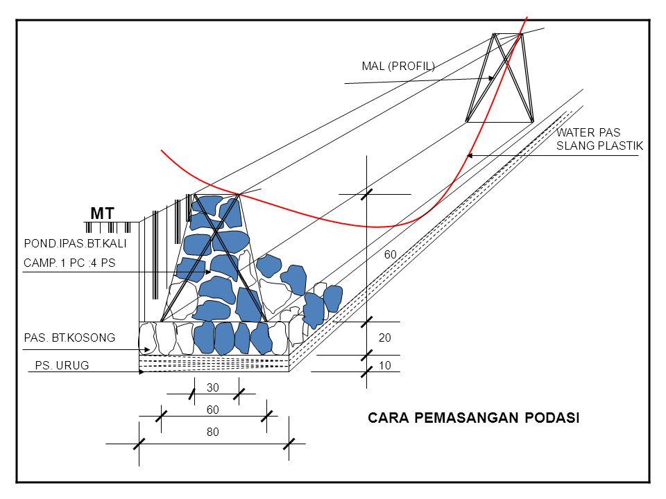 MT CARA PEMASANGAN PODASI MAL (PROFIL) WATER PAS SLANG PLASTIK