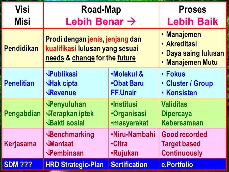 Visi Misi Road-Map Lebih Benar  Proses Lebih Baik Pendidikan