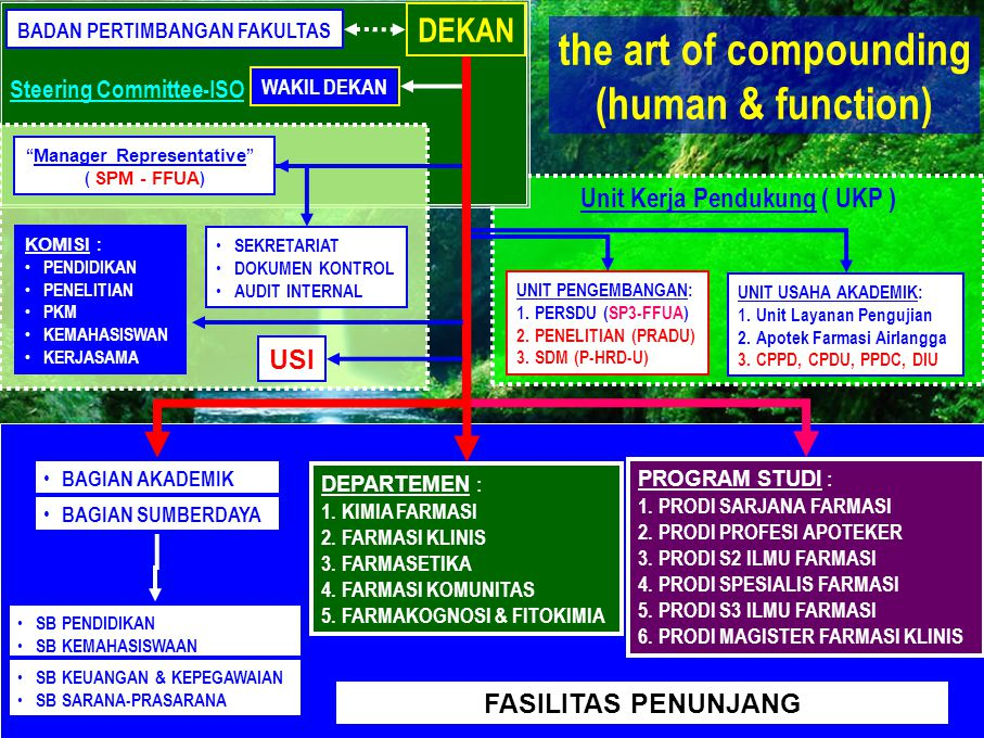 the art of compounding (human & function)