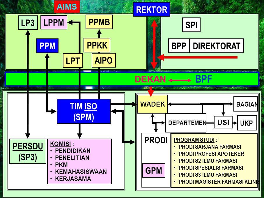 BPF REKTOR LP3 LPPM PPMB SPI PPM PPKK BPP DIREKTORAT LPT AIPO TIM ISO