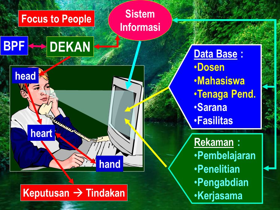 DEKAN BPF Sistem Informasi Focus to People Data Base : Dosen Mahasiswa