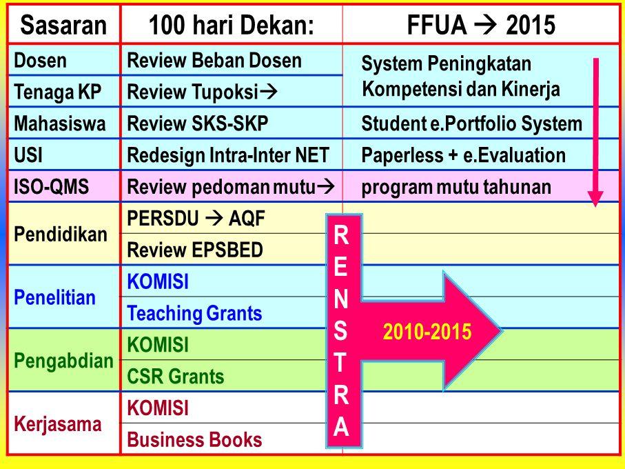 Sasaran 100 hari Dekan: FFUA  2015