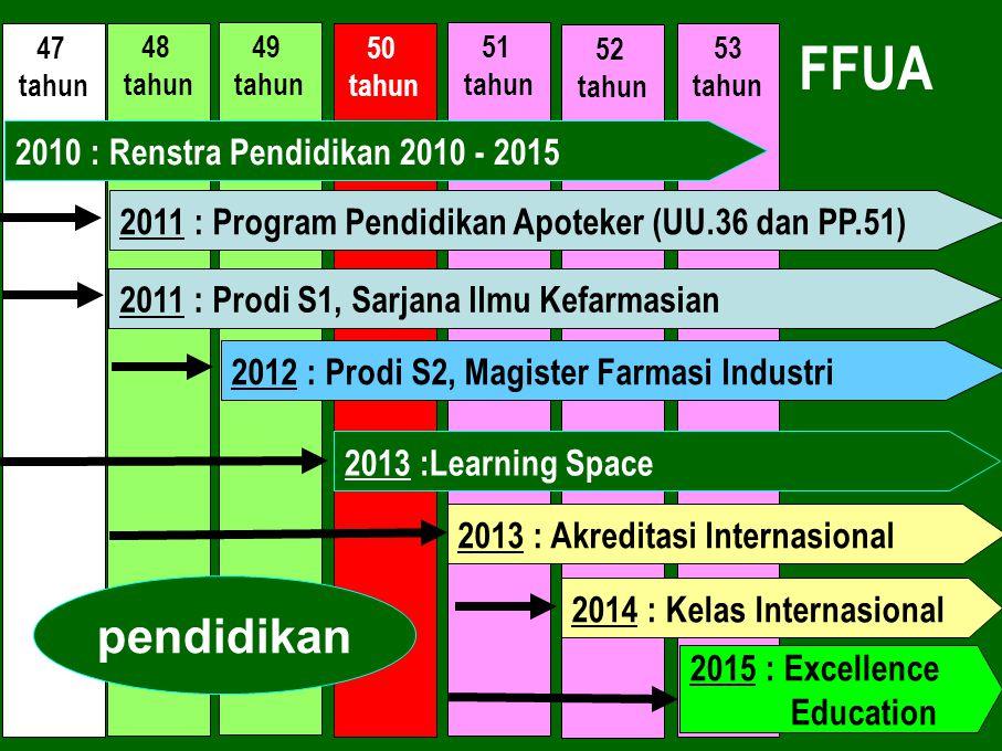FFUA pendidikan 2010 : Renstra Pendidikan 2010 - 2015