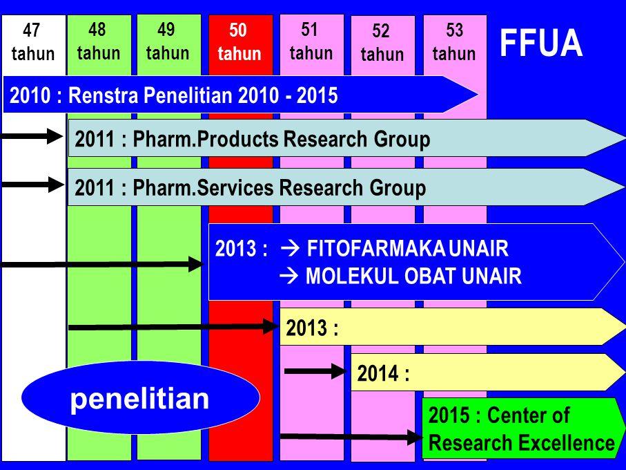 FFUA penelitian 2010 : Renstra Penelitian 2010 - 2015