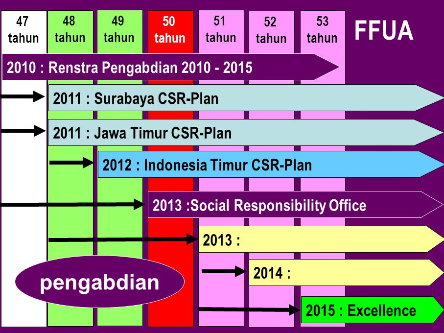 FFUA pengabdian 2010 : Renstra Pengabdian 2010 - 2015