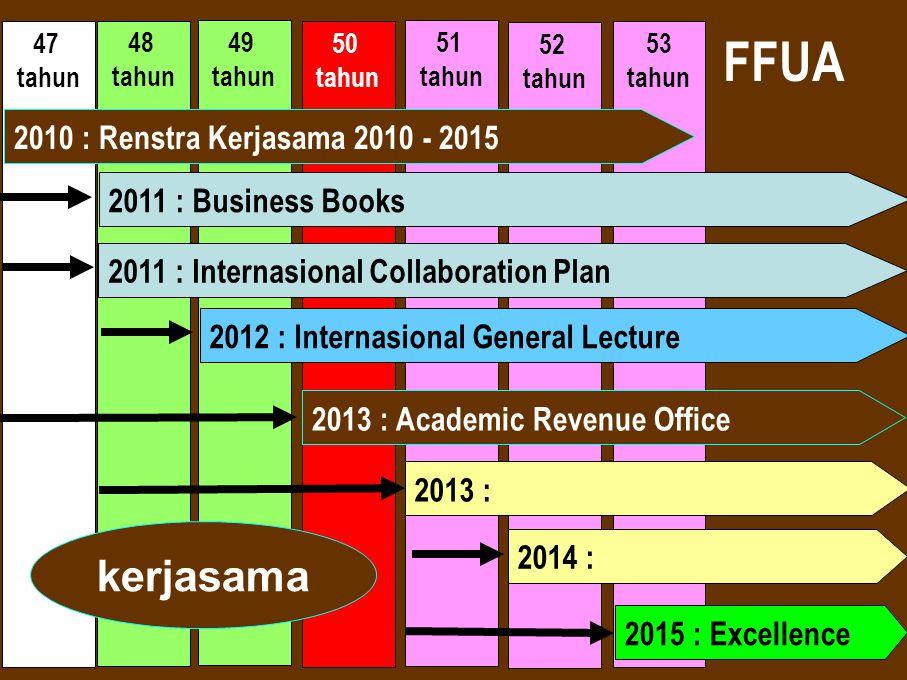 FFUA kerjasama 2010 : Renstra Kerjasama 2010 - 2015