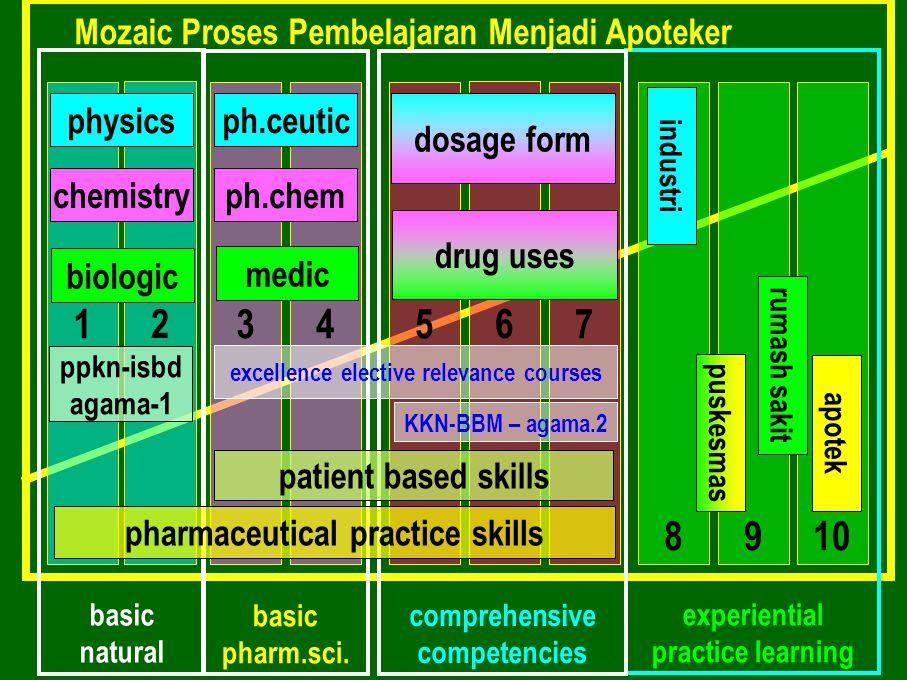 1 2 3 4 5 6 7 8 9 10 Mozaic Proses Pembelajaran Menjadi Apoteker