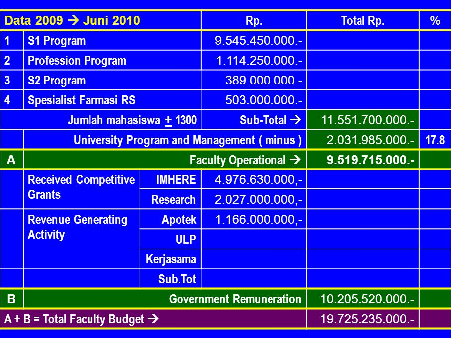 Data 2009  Juni 2010 Rp. Total Rp. % 1. S1 Program Profession Program