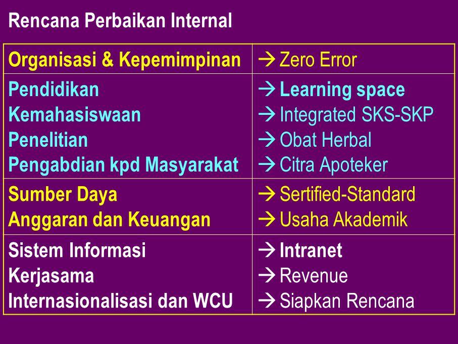 Rencana Perbaikan Internal