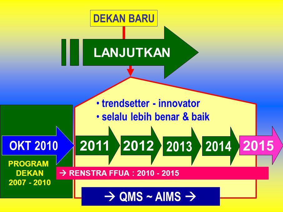 2011 2012 2013 2014 2015 LANJUTKAN OKT 2010  QMS ~ AIMS  DEKAN BARU