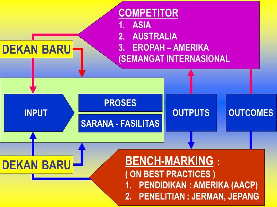 DEKAN BARU BENCH-MARKING : DEKAN BARU COMPETITOR ASIA AUSTRALIA