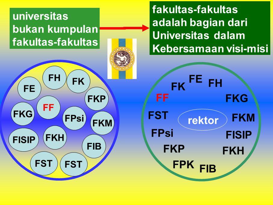 Kebersamaan visi-misi universitas bukan kumpulan fakultas-fakultas