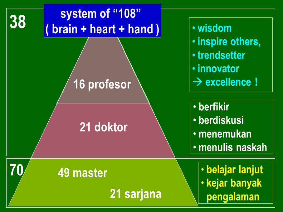 38 70 system of 108 ( brain + heart + hand ) 16 profesor 21 doktor