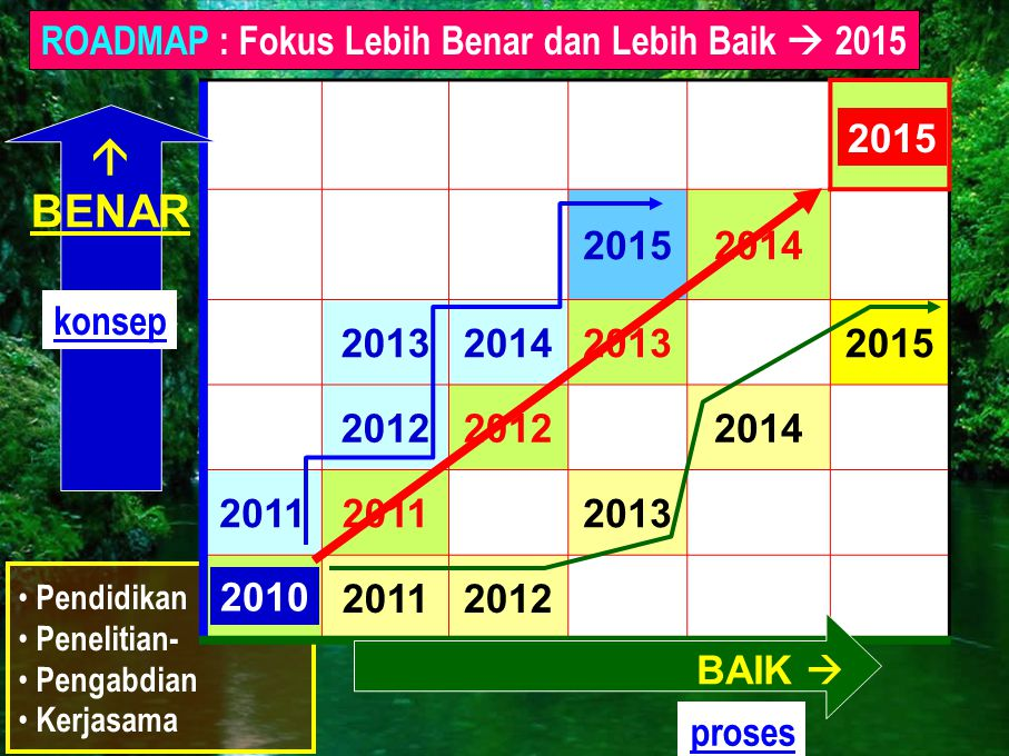ROADMAP : Fokus Lebih Benar dan Lebih Baik  2015